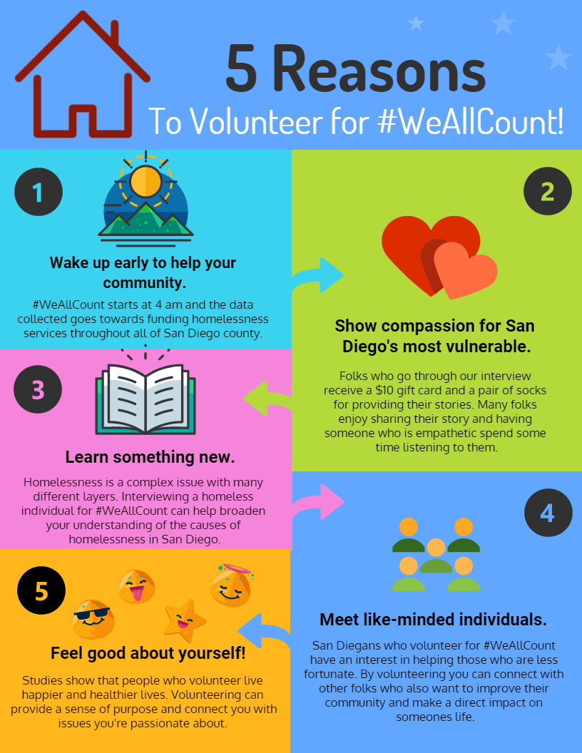 mayor's homeless challenge - weallcount 2018 - city news