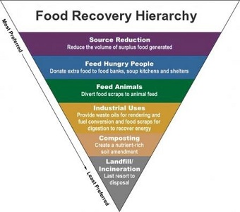 Food recovery hierarchy pyramid